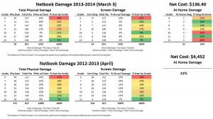 13-14 Damage Report